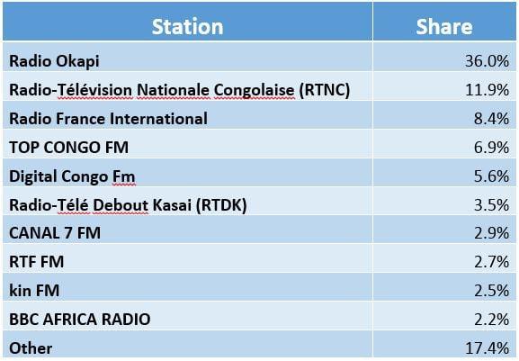 DRC Radio share.jpg