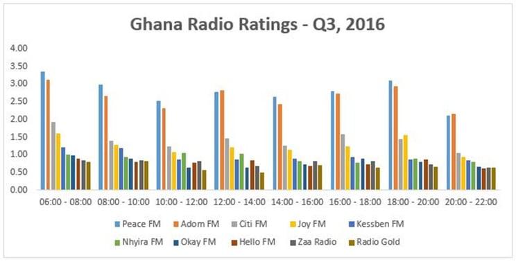 Ghana Radio ratings.jpg