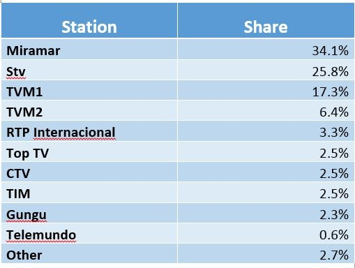 Mozambique TV Share.jpg