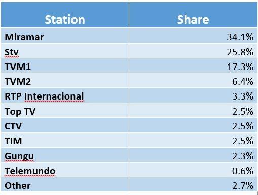 Mozambique TV Share.jpg