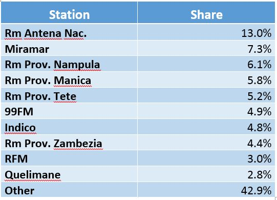 Mozambique radio share.jpg