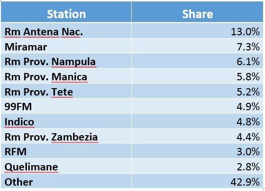 Mozambique radio share.jpg