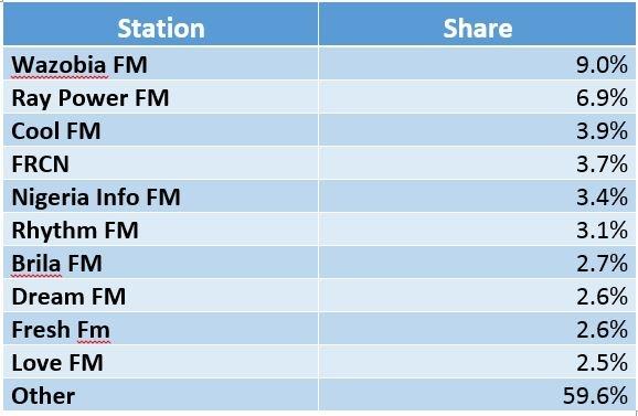 Nigeria Radio Share.jpg