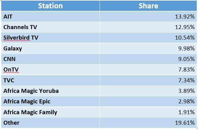Nigeria TV Share.jpg