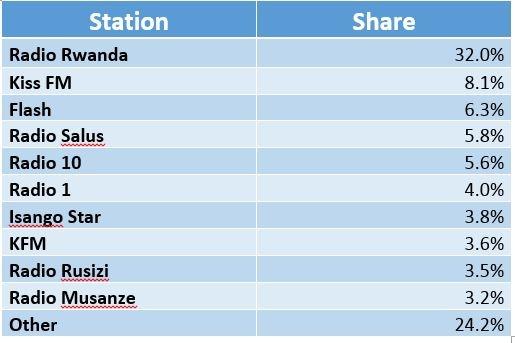 Rwanda Radio share.jpg