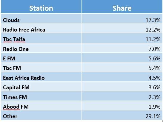 TZ radio rating.jpg